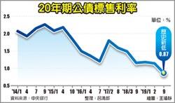 20年期公債利率0.87% 創新低