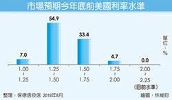 降息預期增 投資等級債吸金