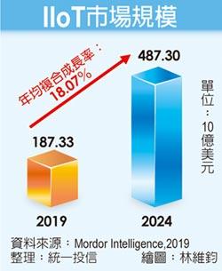 全球智聯網AIoT 科技投資趨勢