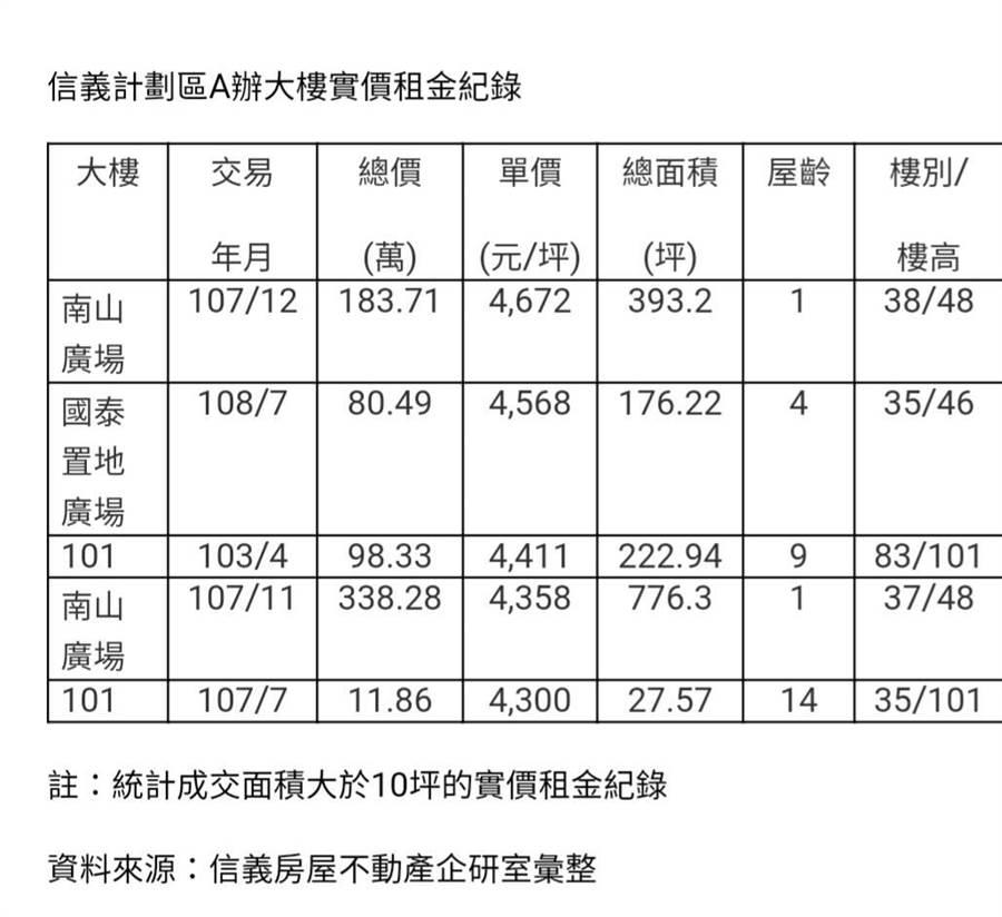 國泰置地廣場租金創紀錄, 每坪4568元信義計劃區第二高。