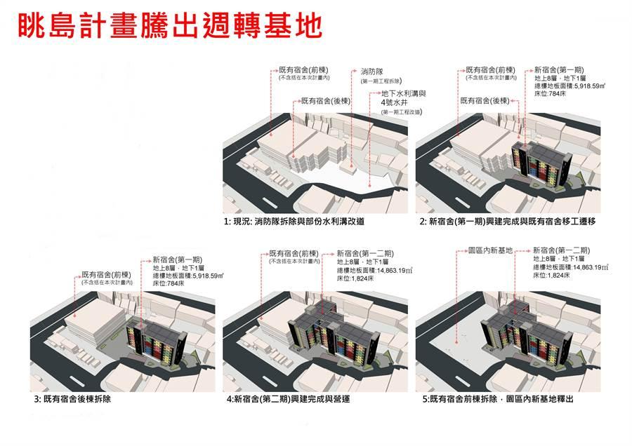 台中加工出口區啟動「眺島更新計畫」,首期將把勝華科技空廠房、海關大樓、女子宿舍改建,可增加1.2萬坪空間。(經濟部提供/王玉樹台北傳真)
