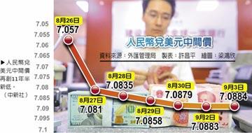 人民幣續貶 預估7.2關卡有撐