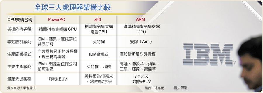 全球三大處理器架構比較