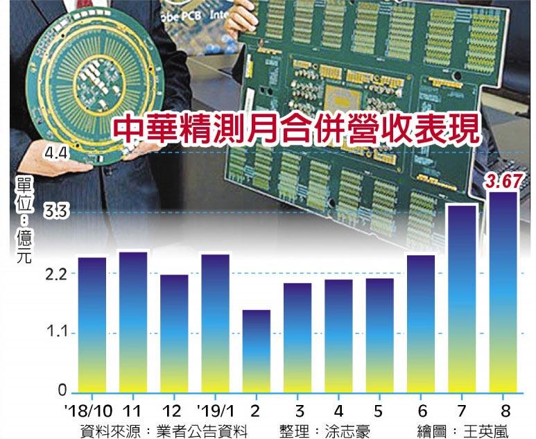 中華精測月合併營收表現