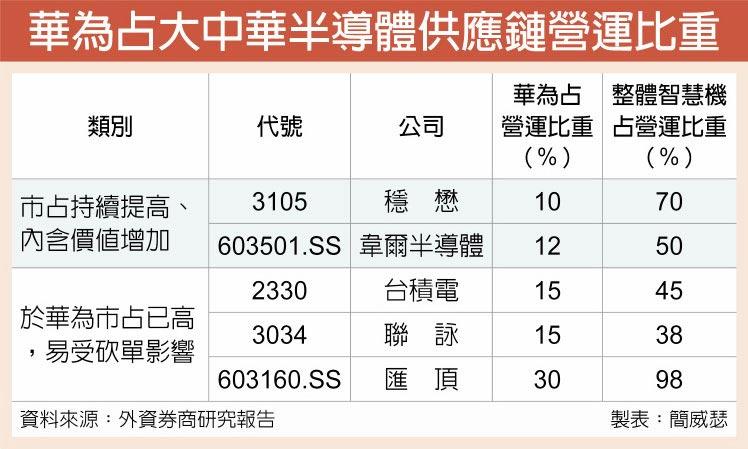華為占大中華半導體供應鏈營運比重
