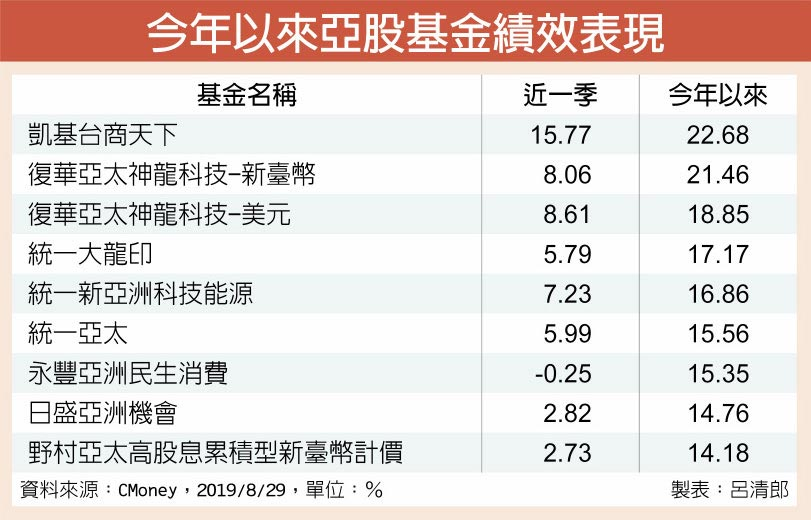 今年以來亞股基金績效表現