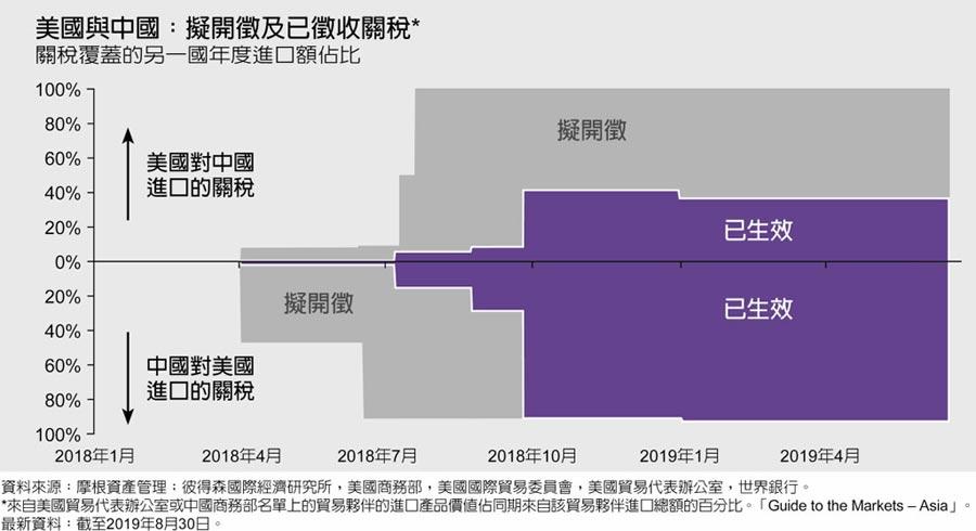 美國與中國:擬開徵及已徵收關稅