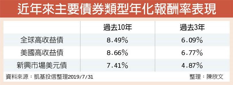 近年來主要債券類型年化報酬率表現