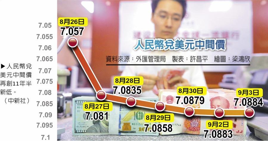 人民幣兌美元中間價再創11年半新低。(中新社)