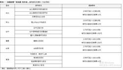 挺國旅計畫 台灣高鐵祭4大優惠