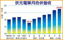 5G接單發威 京元電8月營收創高