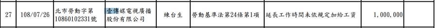2019.09.05台北市政府勞動局今公布違反勞基法企業名單,最高金額為壹傳媒電視廣播公司裁處100萬元。(台北市勞動局提供)