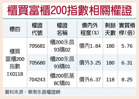 櫃買富櫃200指數相關權證