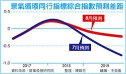 商研院:景氣最快六個月後反彈