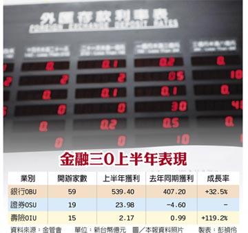 資本行情熱 金融三O獲利爆發