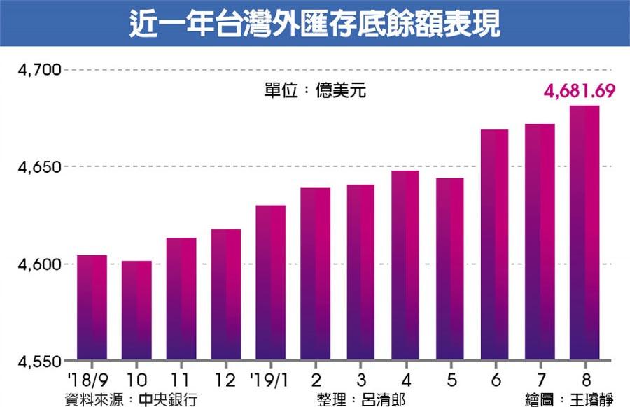 近一年台灣外匯存底餘額表現