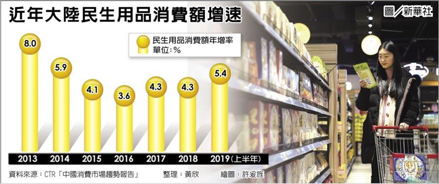 近年大陸民生用品消費額增速
