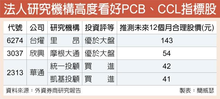 法人研究機構高度看好PCB、CCL指標股