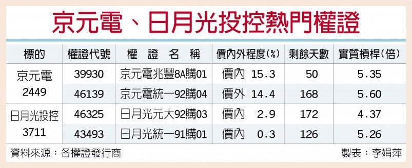 京元電、日月光投控熱門權證