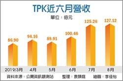 8月續強 TPK連三月營收維持百億水準