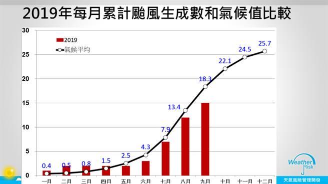 2019年每月累計颱風生成數與氣候值比較,目前為止共有15個颱風生成,氣候值大約是18.3個颱風。(圖擷自天氣管理風險公司)