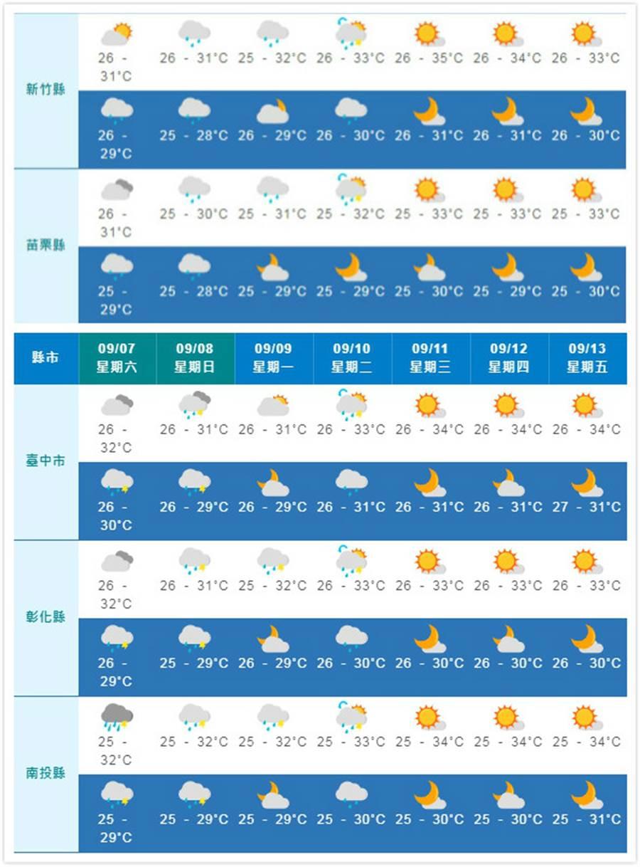 中部(臺中至嘉義)也呈現晴時多雲的好天氣。(摘自中央氣象局)