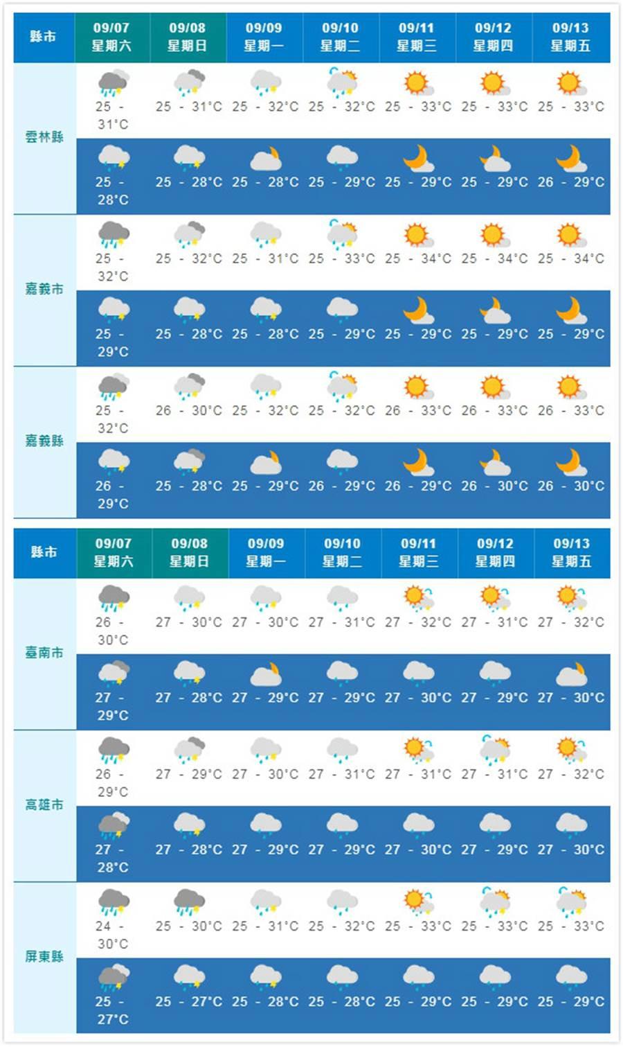 南部方面,屏東縣稍注意多雲短暫陣雨,臺南、高雄市晴時多雲,小心午後雷陣雨。(摘自中央氣象局)