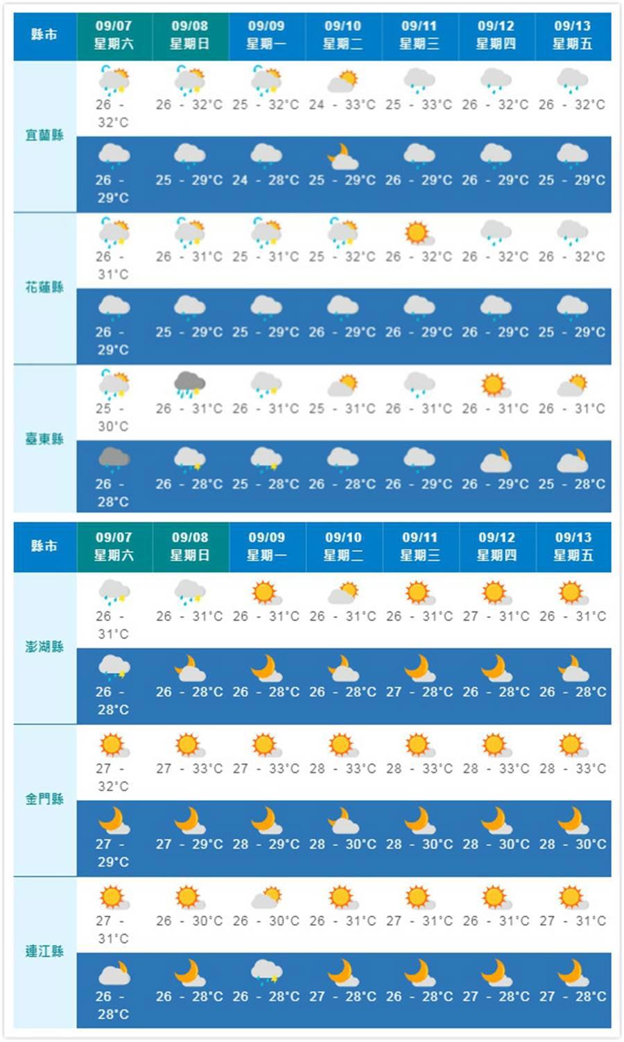 臺東晴時多雲,宜蘭、花蓮縣注意短暫陣雨;離島也呈現晴時多雲好天氣。(摘自中央氣象局)