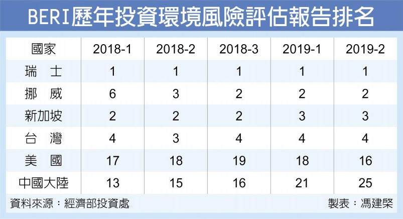 BERI歷年投資環境風險評估報告排名
