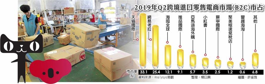 2019年Q2跨境進口零售電商市場(B2C)市占