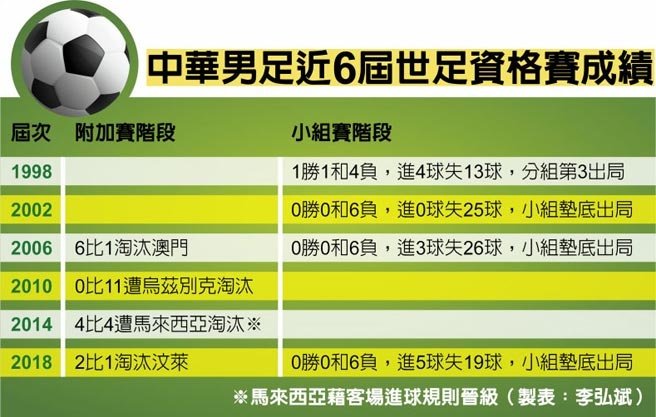 中華男足近6屆世足資格賽成績