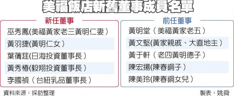美福飯店新舊董事成員名單