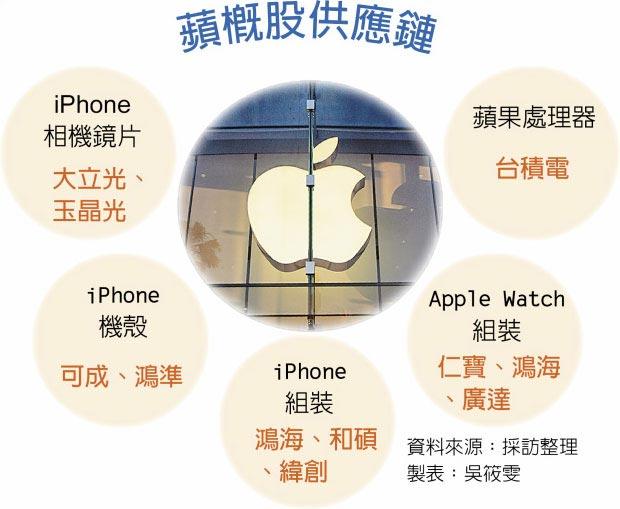 蘋概股供應鏈