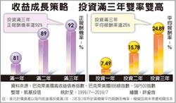 收益成長多重資產基金 N級別勝率高