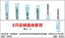 投資級債基金 8月績效出色