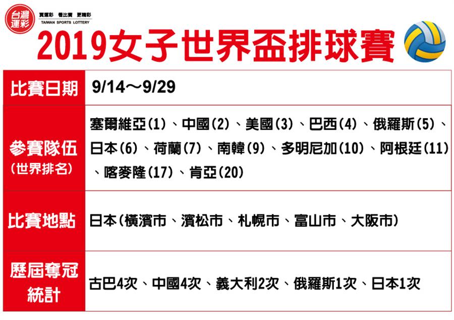 2019女子世界盃排球賽。(台灣運彩提供)