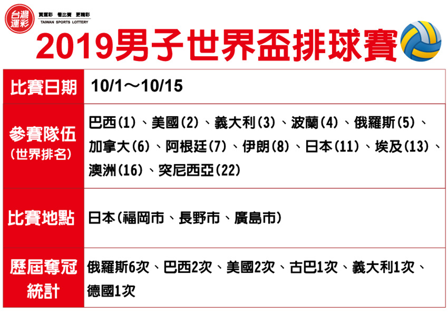 2019男子世界盃排球賽。(台灣運彩提供)