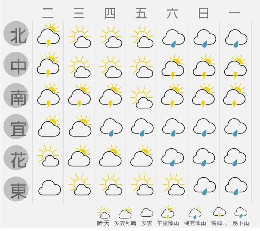 09/10~09/16 天氣概況:後期低壓帶活耀、變數大;北部、東北部先轉雨變天。(圖/摘自台灣颱風論壇 天氣特急FB)