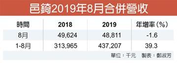 歐美經銷商備貨潮 邑錡8月OBM業務成長49%
