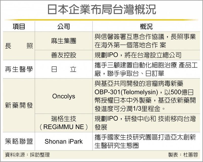 日本企業布局台灣概況