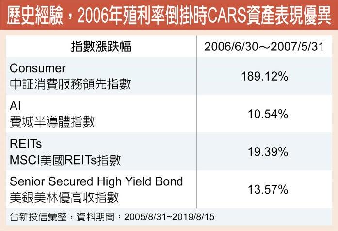 歷史經驗,2006年殖利率倒掛時CARS資產表現優異