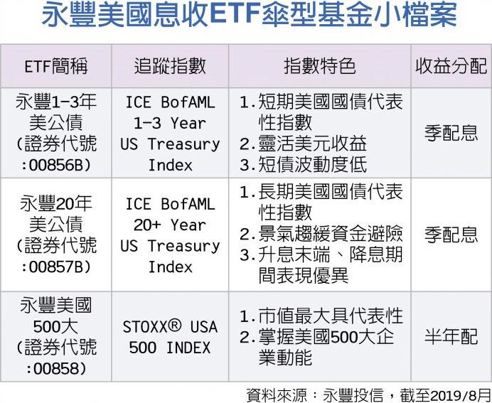 永豐美國息收ETF傘型基金小檔案
