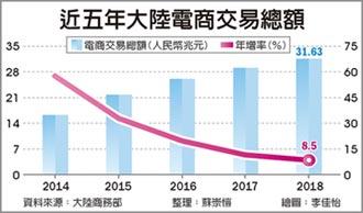 陸去年電商交易額年增8.5%