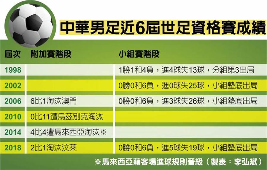 中華男足近6屆世足資格賽成績。