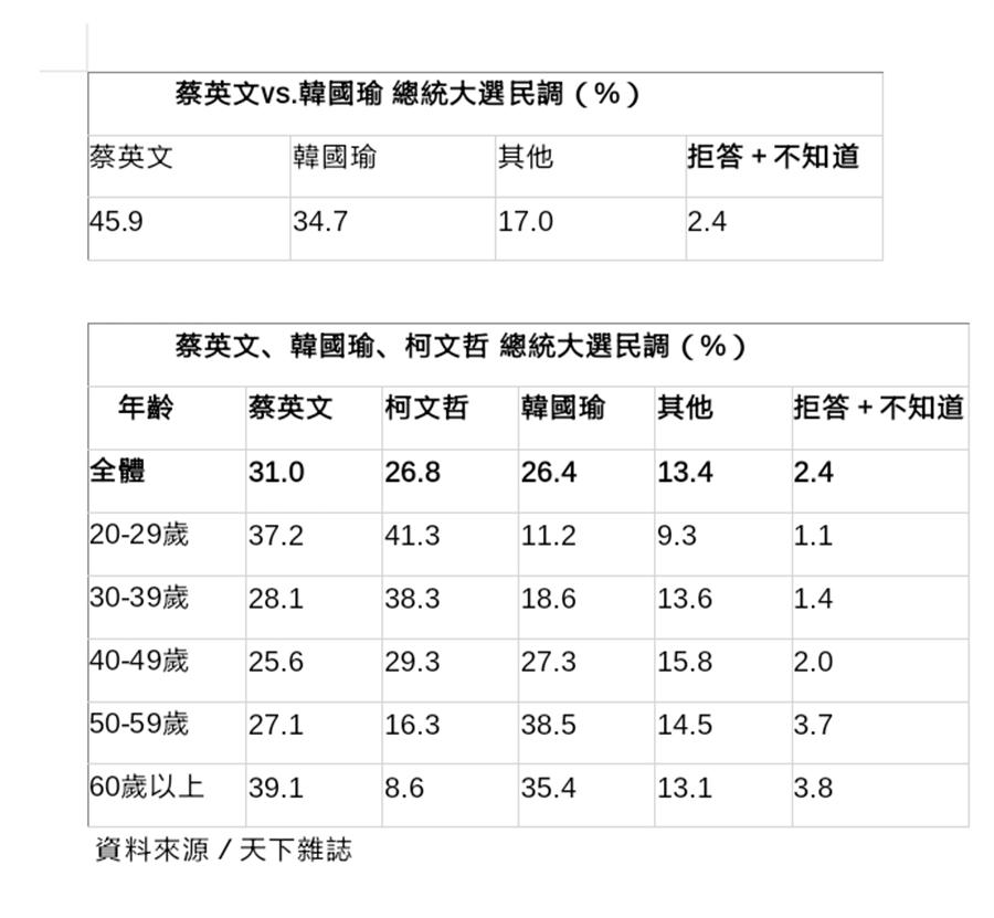 《天下雜誌》今天公布2020總統大選調查,民進黨提名的蔡英文與國民黨候選人韓國瑜差距明顯拉開。(天下雜誌提供)