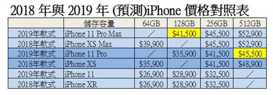 蘋果經銷商方面曝光的新 iPhone 價格資訊與蘋果官網 2018 年 iPhone 產品的價格對照表。(黃慧雯製)