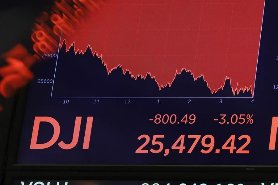 8月17日紐約證交所交易大廳上的螢幕顯示道瓊斯工業平均指數大跌800點,起因是美債券市場自2007年以來首次出現可能出現衰退的警告信號。(圖/美聯社)