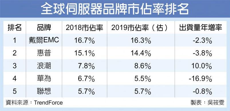 全球伺服器品牌市佔率排名