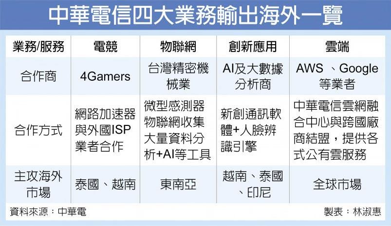 中华电信四大业务输出海外一览