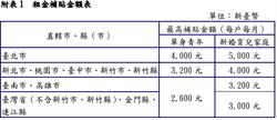 最高5千單身婚育租金補貼 僅5740戶申請